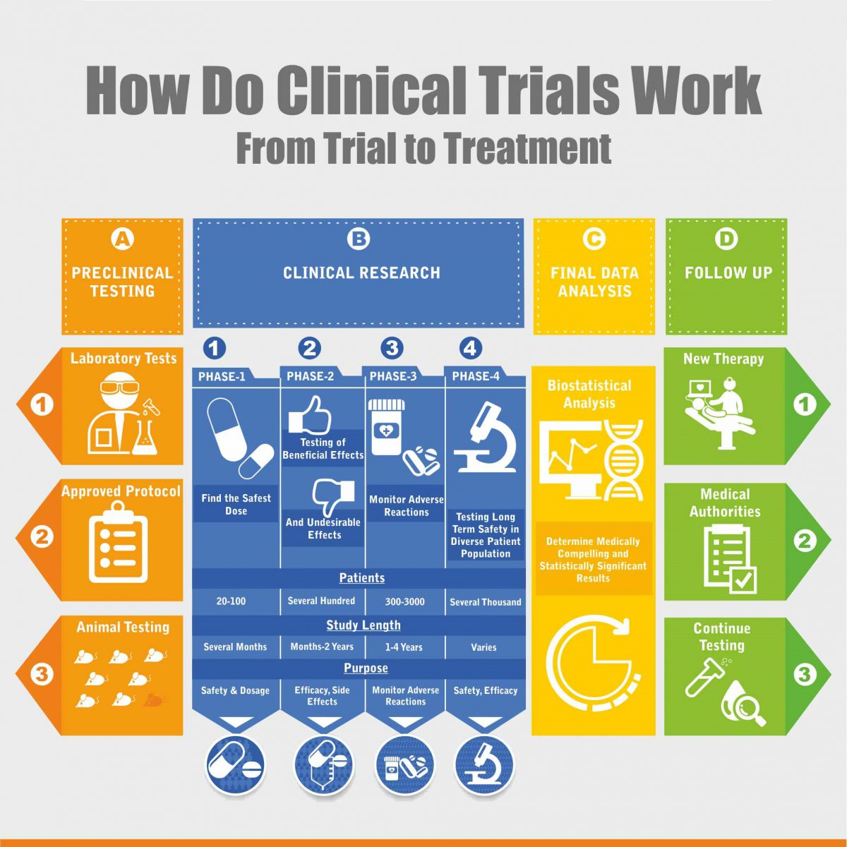 https://neuropain.com/wp-content/uploads/2016/03/clinical-trials-process-1-1200x1200.jpg